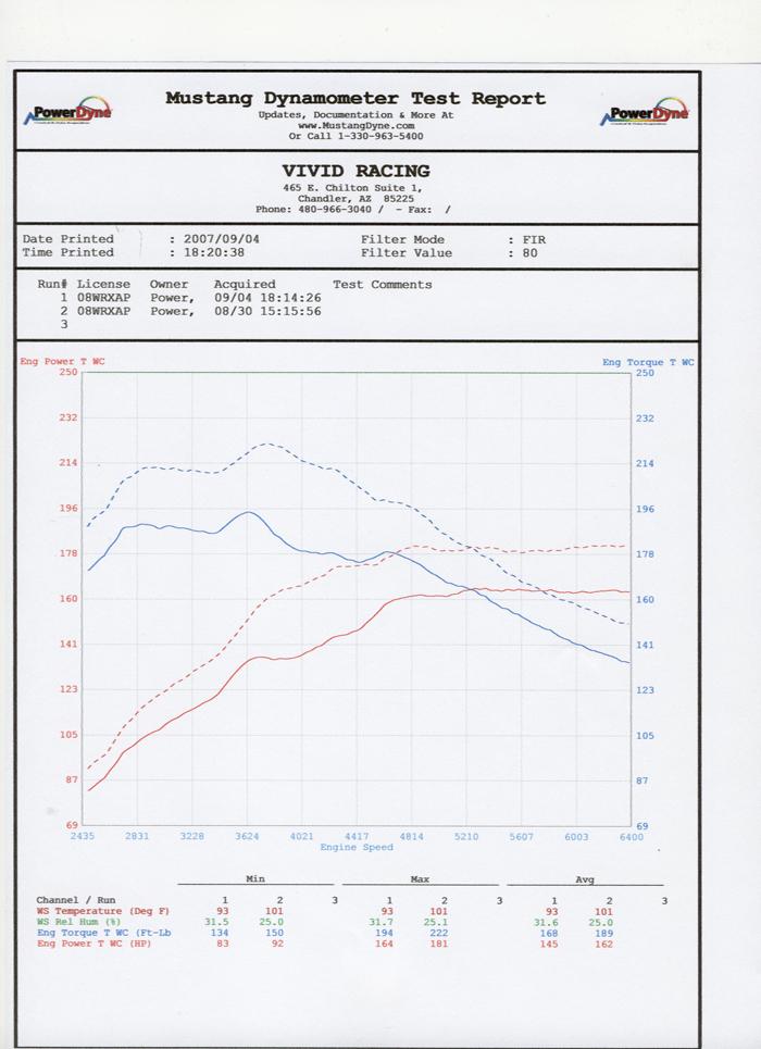 Titanium Tip Catback Exhaust System 08-13 Subaru WRX Wagon Agency Power